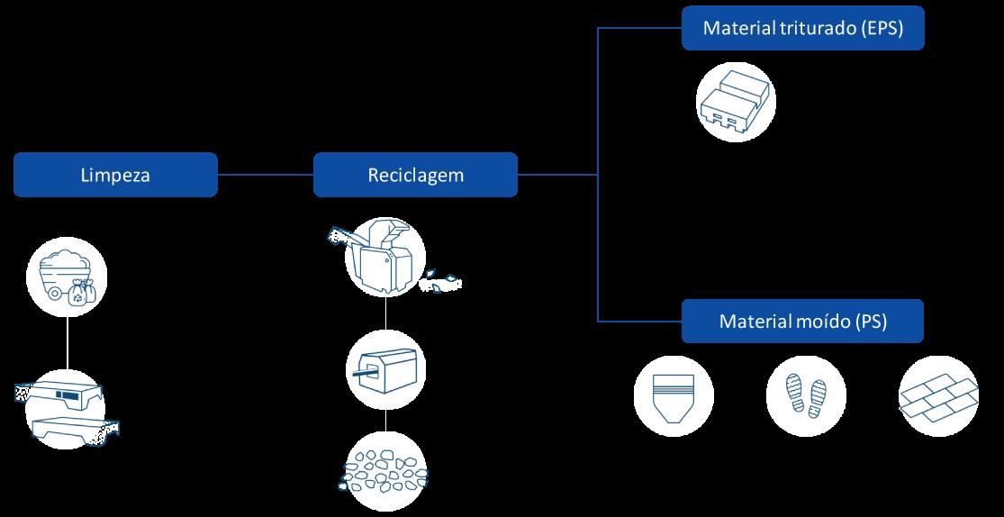 processo de reciclagem termotecnica